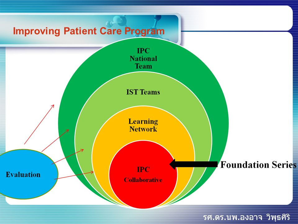 Improving Patient Care Program