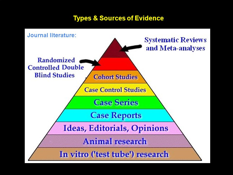 Types & Sources of Evidence