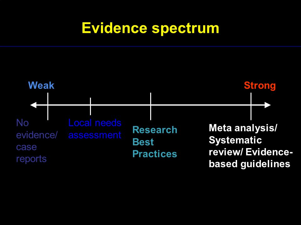 Evidence spectrum Weak Strong No evidence/ case reports