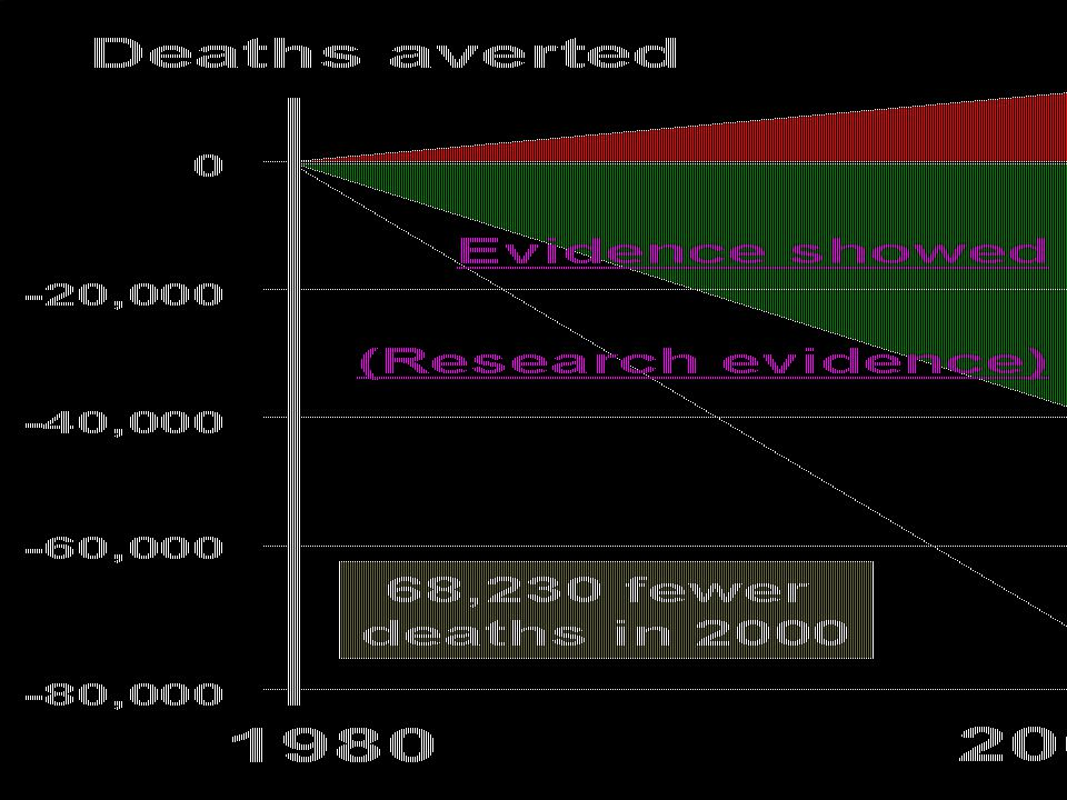 1980 2000 Deaths averted Evidence showed (Research evidence)
