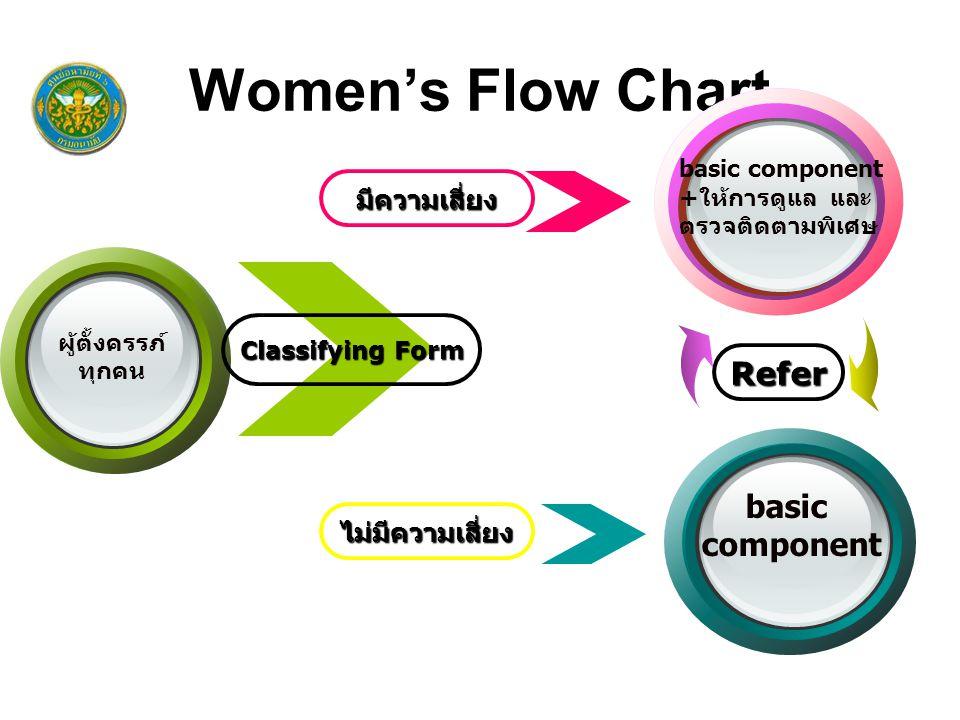 Women's Flow Chart Refer basic component มีความเสี่ยง ไม่มีความเสี่ยง