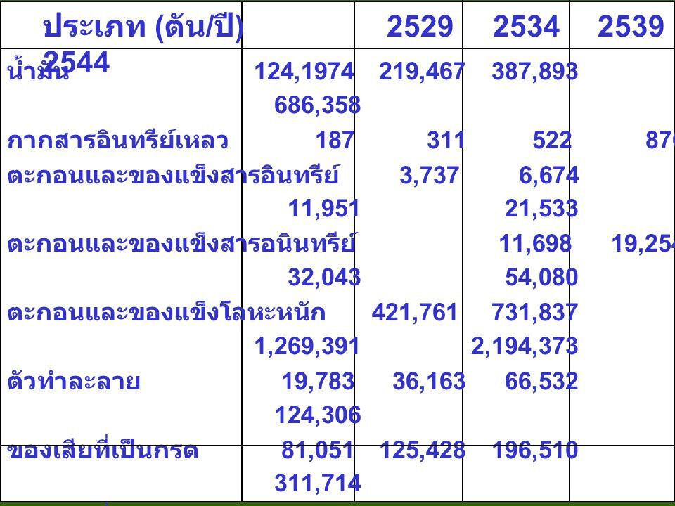 ประเภท (ตัน/ปี) 2529 2534 2539 2544 น้ำมัน 124,1974 219,467 387,893 686,358.