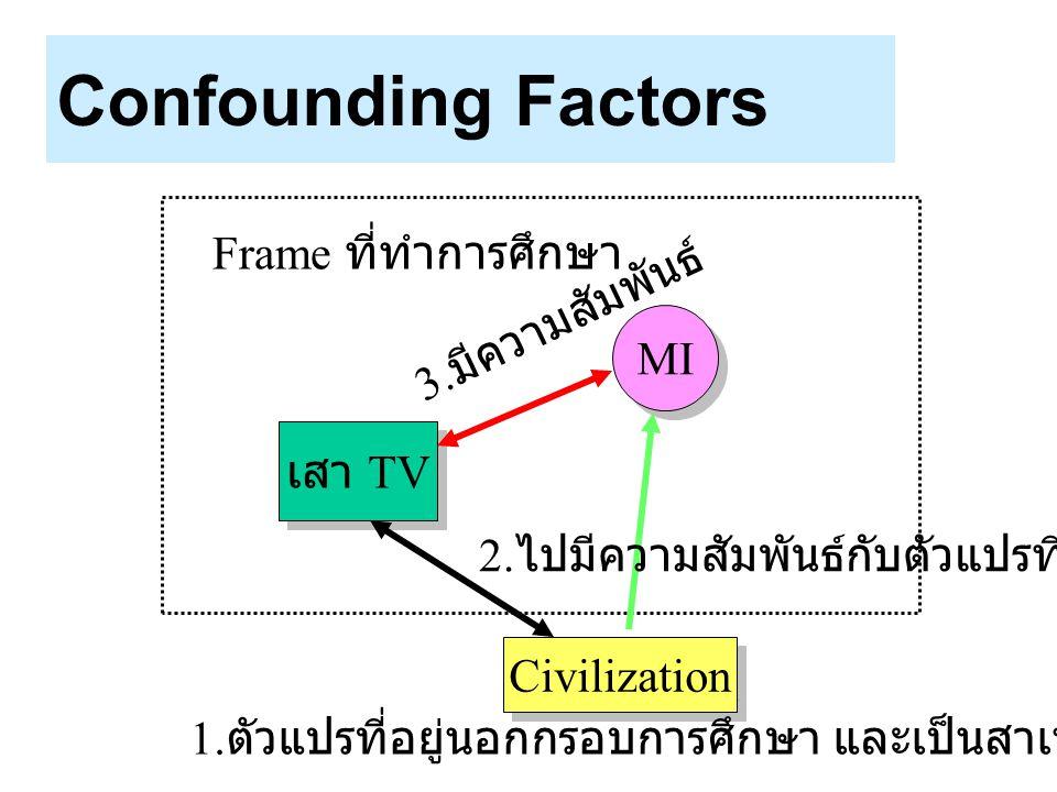 Confounding Factors Frame ที่ทำการศึกษา 3.มีความสัมพันธ์ MI เสา TV