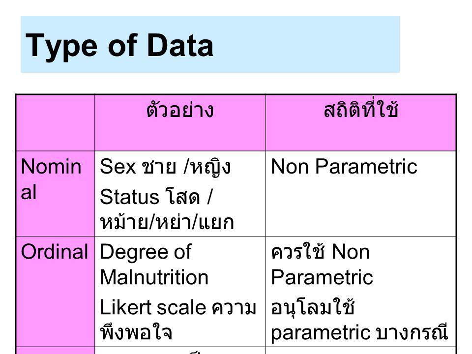 Type of Data ตัวอย่าง สถิติที่ใช้ Nominal Sex ชาย /หญิง