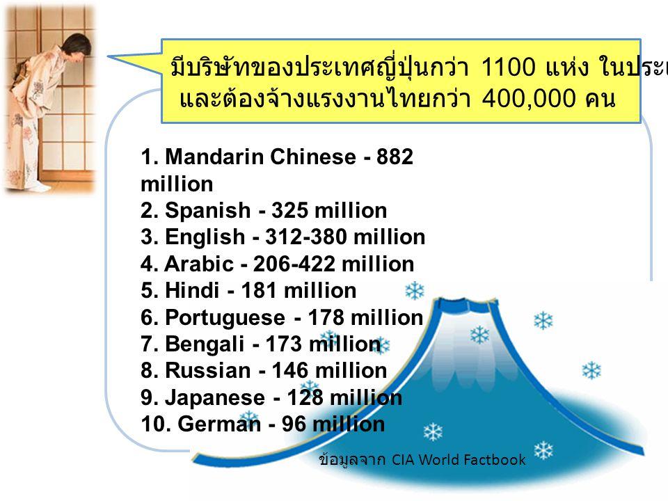 มีบริษัทของประเทศญี่ปุ่นกว่า 1100 แห่ง ในประเทศไทย (มากเป็นอันดับ 1)