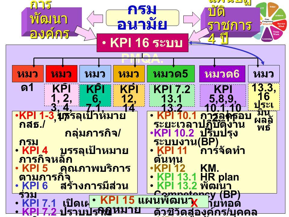 กรมอนามัย การพัฒนาองค์กร แผนปฏิบัติราชการ 4 ปี KPI 16 ระบบ PMQA. หมวด1