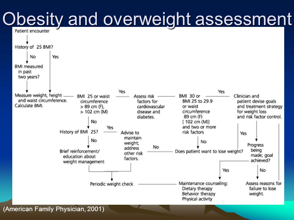 Obesity and overweight assessment