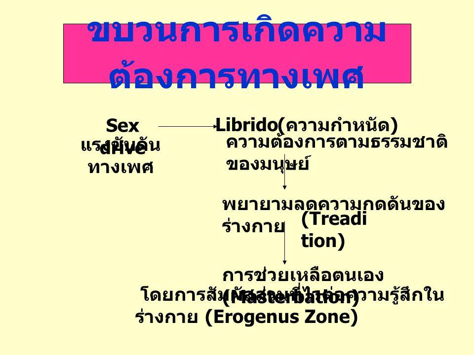 ขบวนการเกิดความต้องการทางเพศ