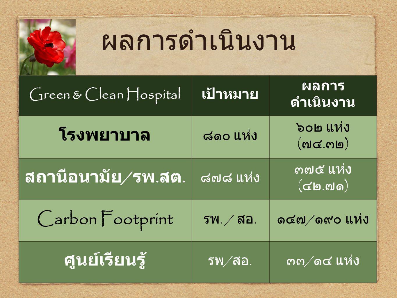 ผลการดำเนินงาน โรงพยาบาล สถานีอนามัย/รพ.สต. Carbon Footprint