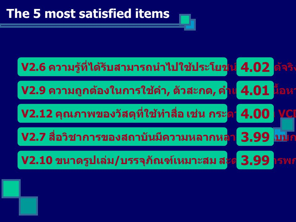 4.02 4.01 4.00 3.99 3.99 The 5 most satisfied items