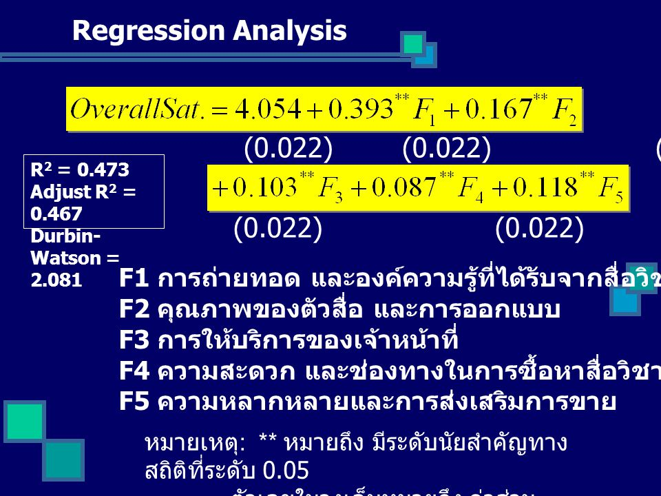 Regression Analysis (0.022) (0.022) (0.022) (0.022) (0.022) (0.022)