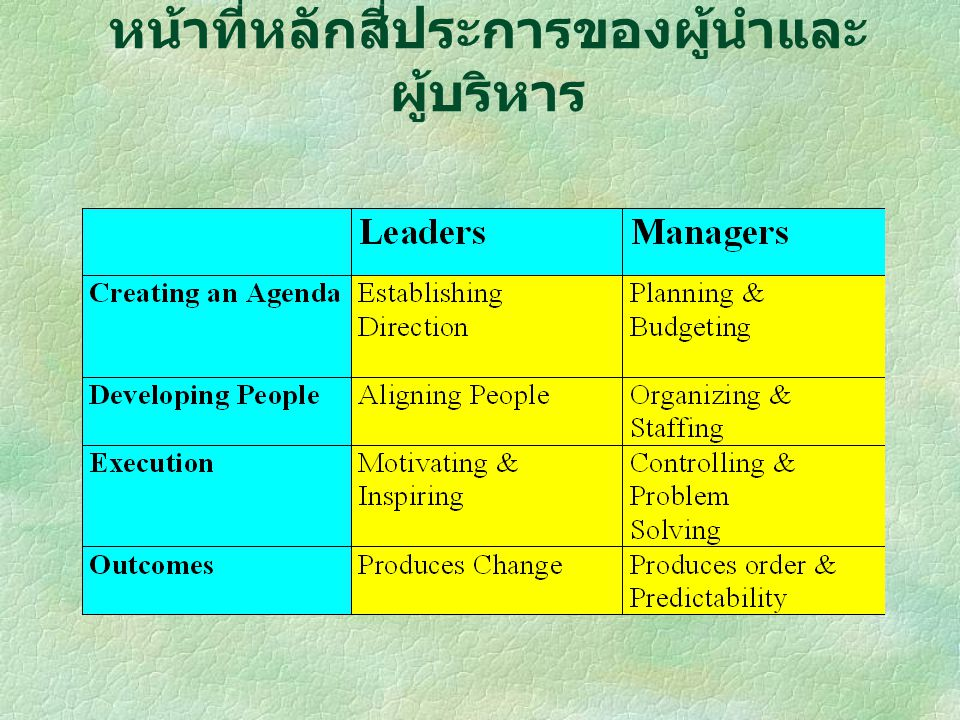 หน้าที่หลักสี่ประการของผู้นำและผู้บริหาร