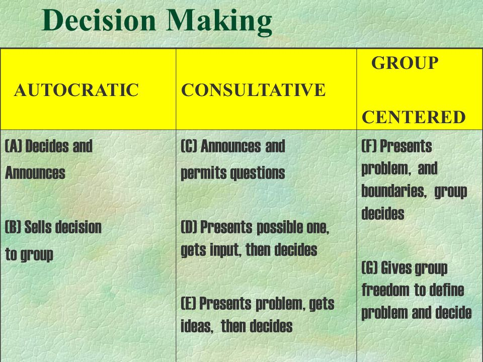 Decision Making AUTOCRATIC CONSULTATIVE GROUP CENTERED (A) Decides and