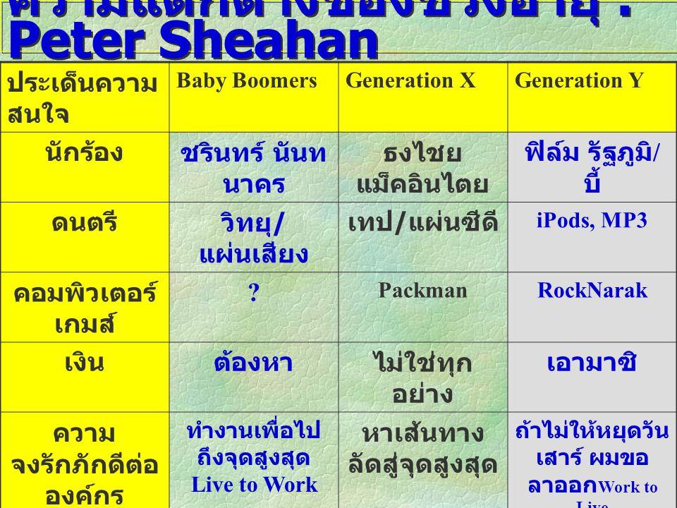ความแตกต่างของช่วงอายุ : Peter Sheahan