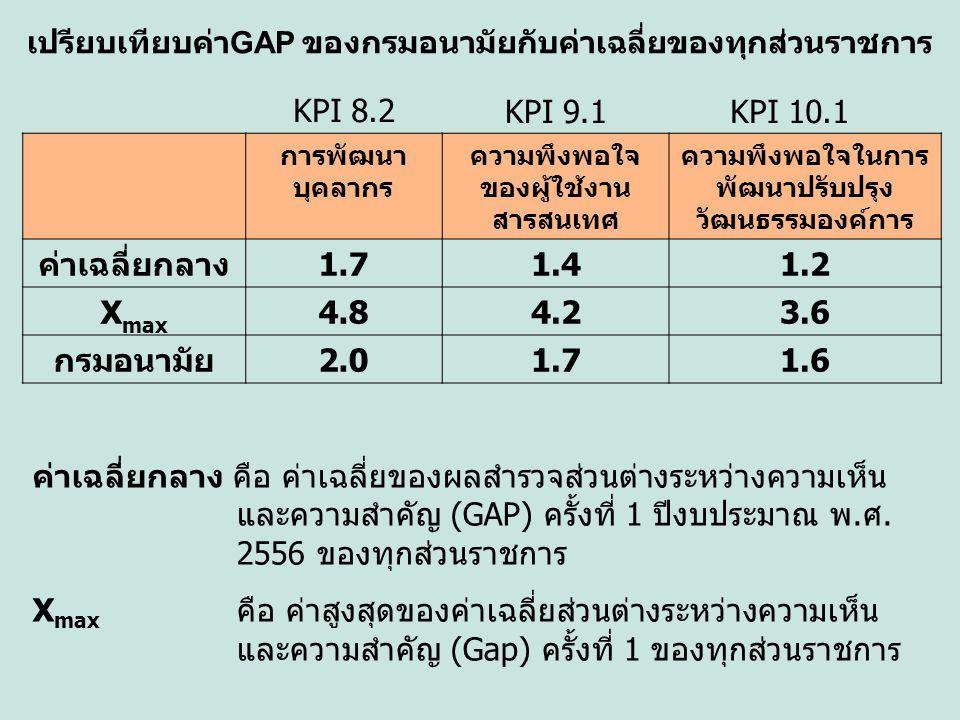 ค่าเฉลี่ยกลาง 1.7 1.4 1.2 Xmax 4.8 4.2 3.6 กรมอนามัย 2.0 1.6