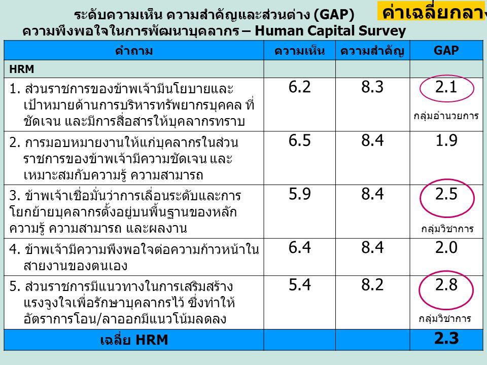 ระดับความเห็น ความสำคัญและส่วนต่าง (GAP)