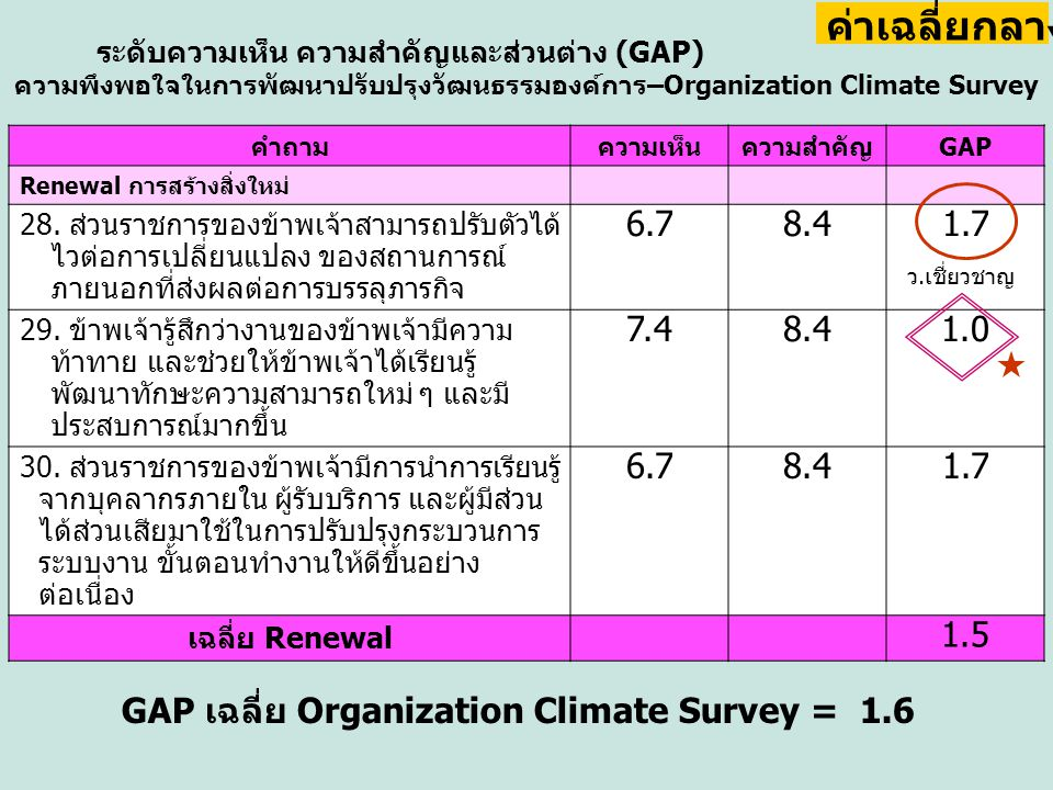 GAP เฉลี่ย Organization Climate Survey = 1.6