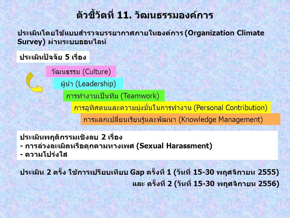 ตัวชี้วัดที่ 11. วัฒนธรรมองค์การ