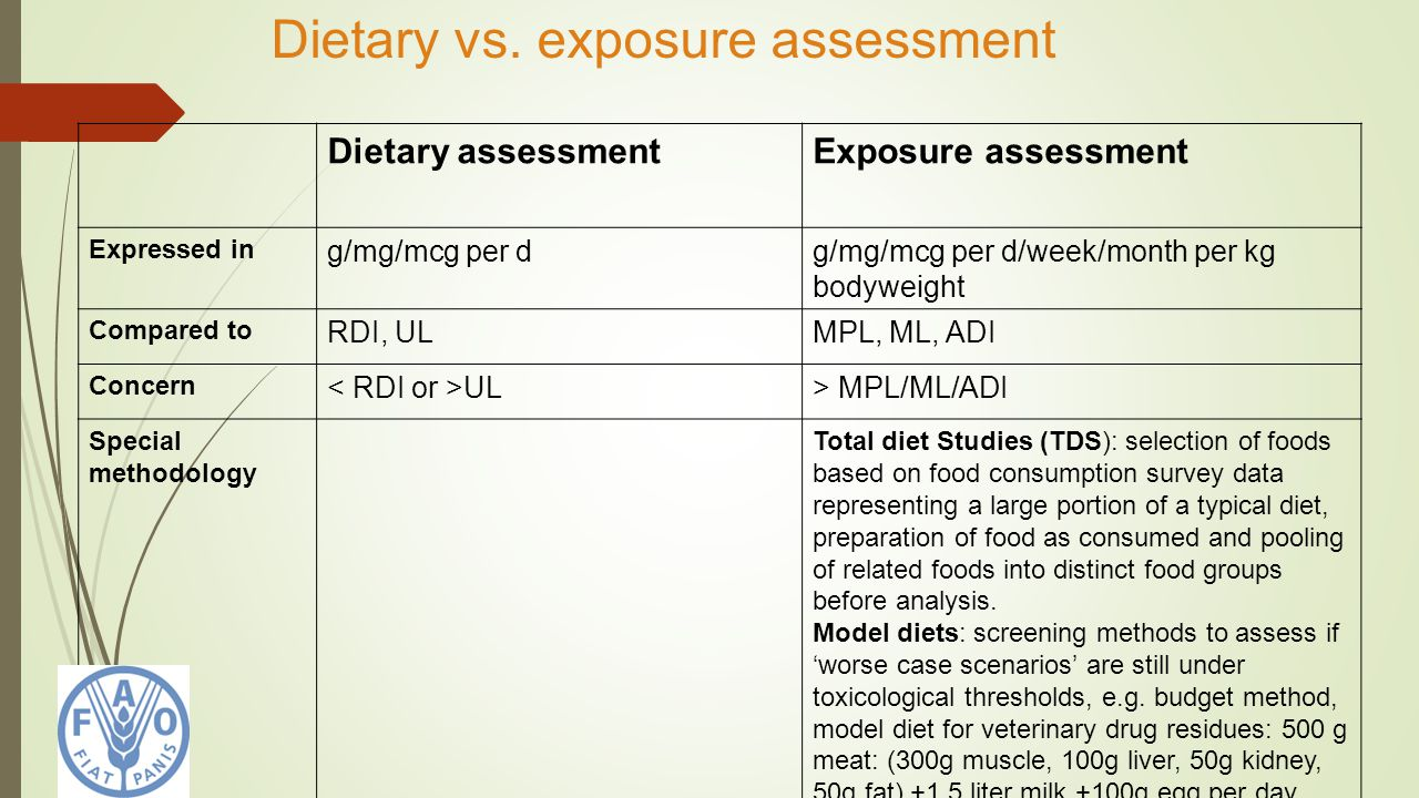 Dietary vs. exposure assessment