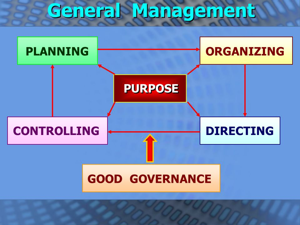 General Management PLANNING ORGANIZING PURPOSE CONTROLLING DIRECTING