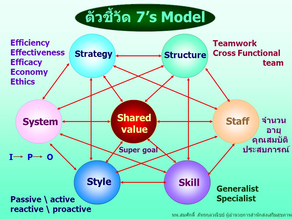 ตัวชี้วัด 7's Model Shared System Staff value Style Skill Strategy