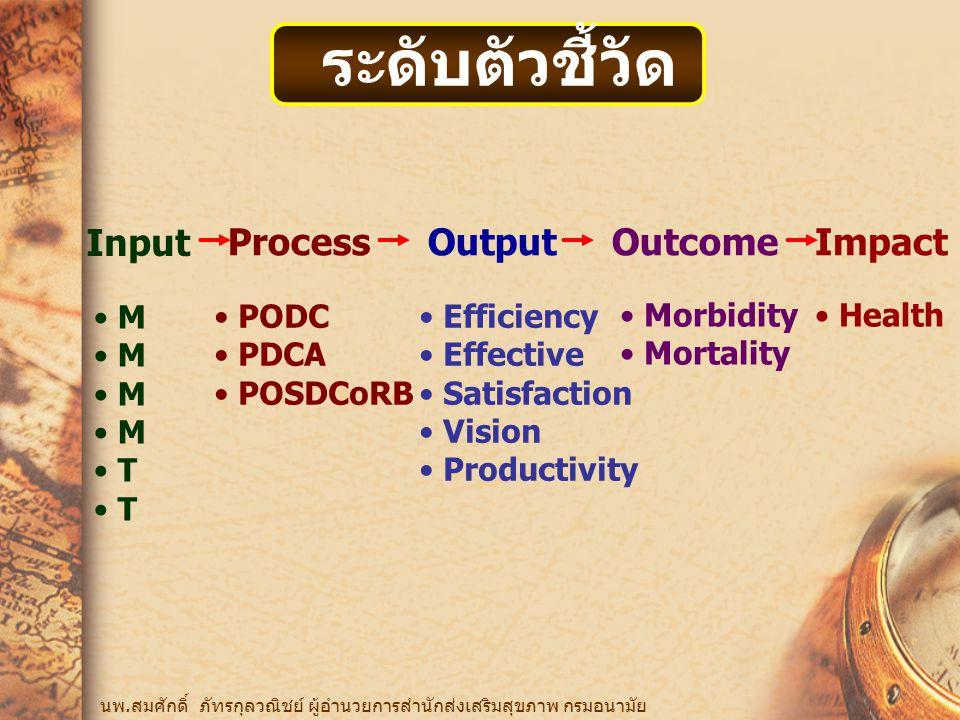 ระดับตัวชี้วัด Input Process Output Outcome Impact M T PODC PDCA