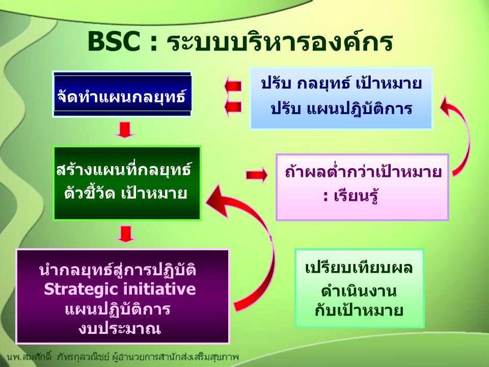 BSC : ระบบบริหารองค์กร