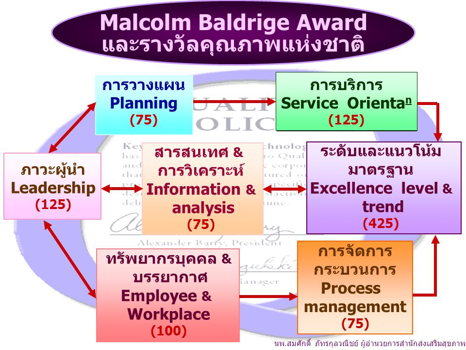 Malcolm Baldrige Award และรางวัลคุณภาพแห่งชาติ