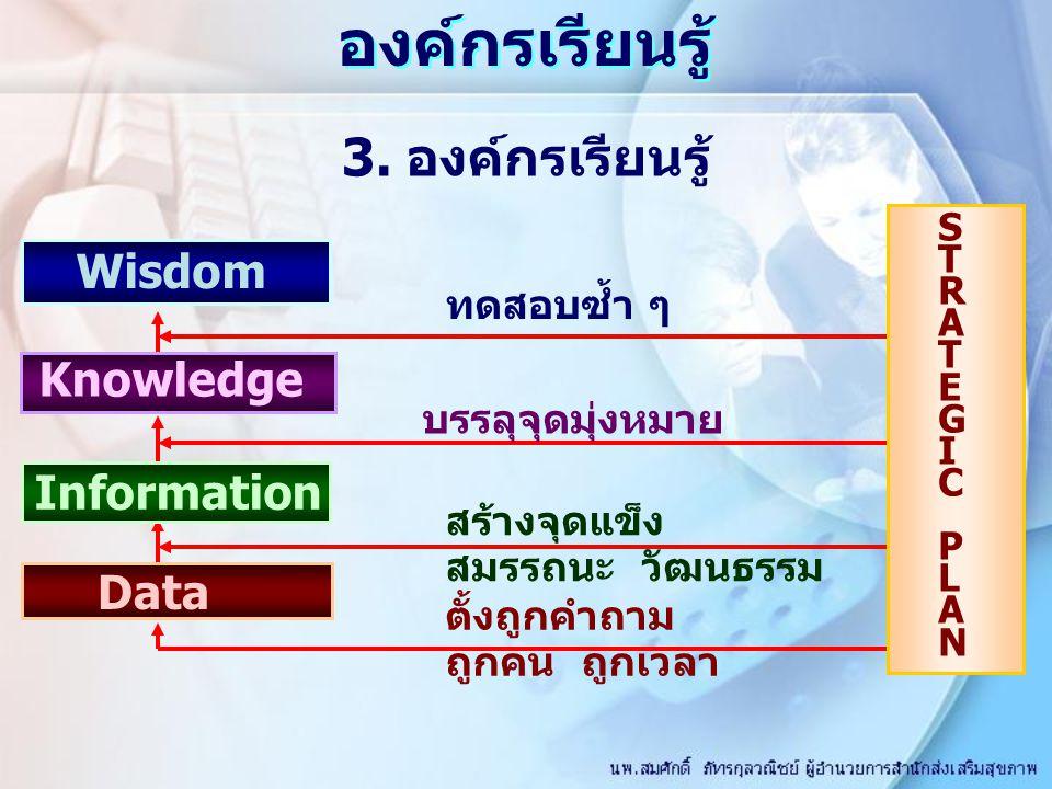 องค์กรเรียนรู้ 3. องค์กรเรียนรู้ Wisdom Knowledge Information Data