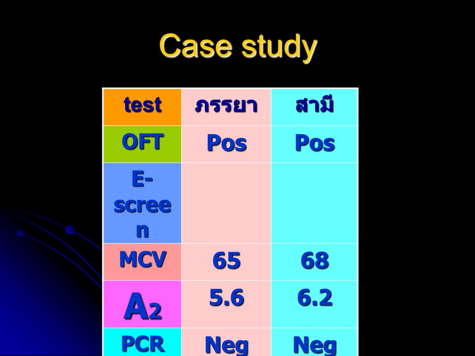 A2 Case study Pos 65 68 5.6 6.2 Neg test ภรรยา สามี OFT E-screen MCV