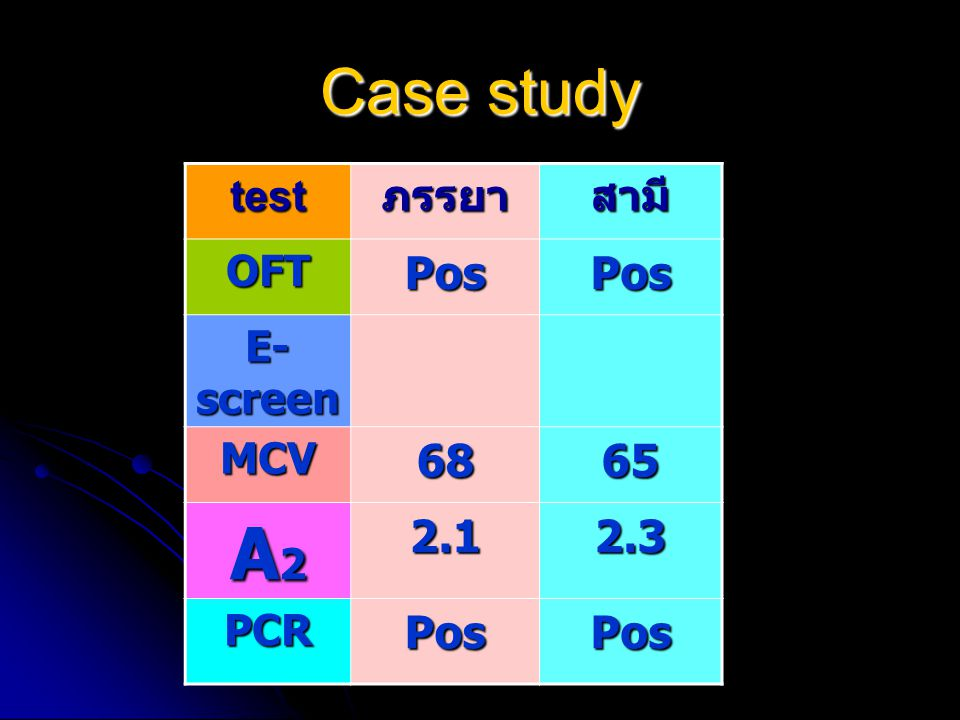 Case study test ภรรยา สามี OFT Pos E-screen MCV 68 65 A2 2.1 2.3 PCR
