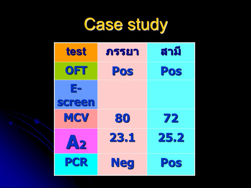 A2 Case study Pos 80 72 23.1 25.2 Neg test ภรรยา สามี OFT E-screen MCV