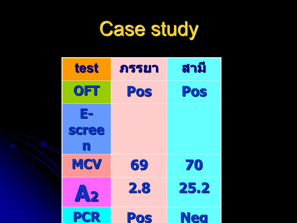 A2 Case study Pos 69 70 2.8 25.2 Neg test ภรรยา สามี OFT E-screen MCV