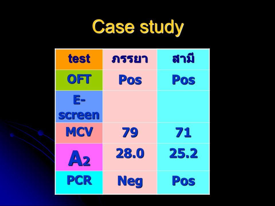 A2 Case study Pos 79 71 28.0 25.2 Neg test ภรรยา สามี OFT E-screen MCV