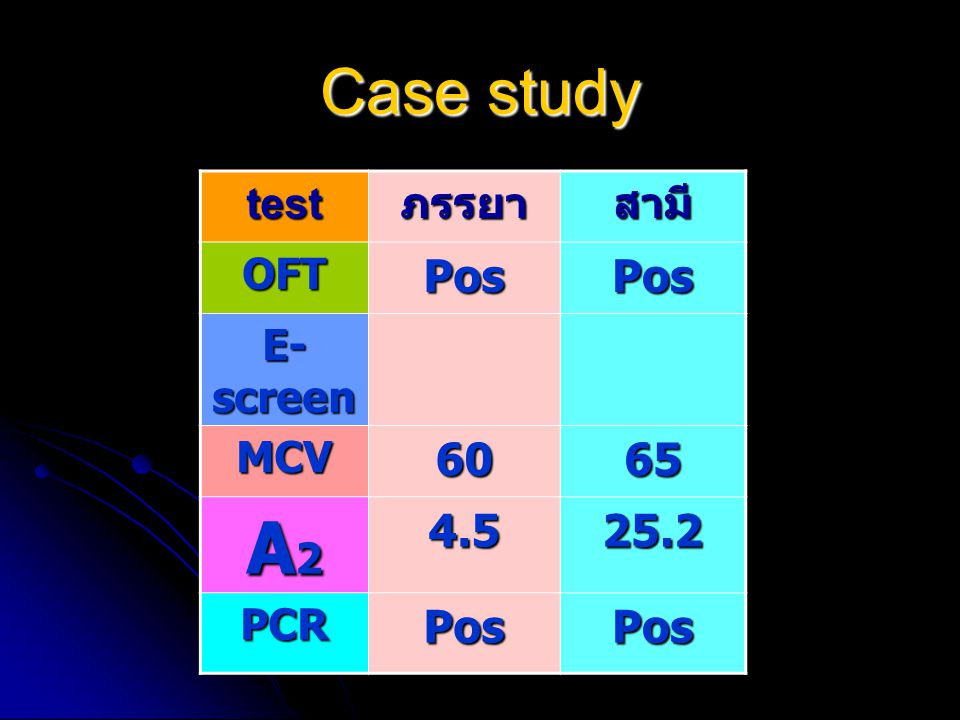 Case study test ภรรยา สามี OFT Pos E-screen MCV 60 65 A2 4.5 25.2 PCR