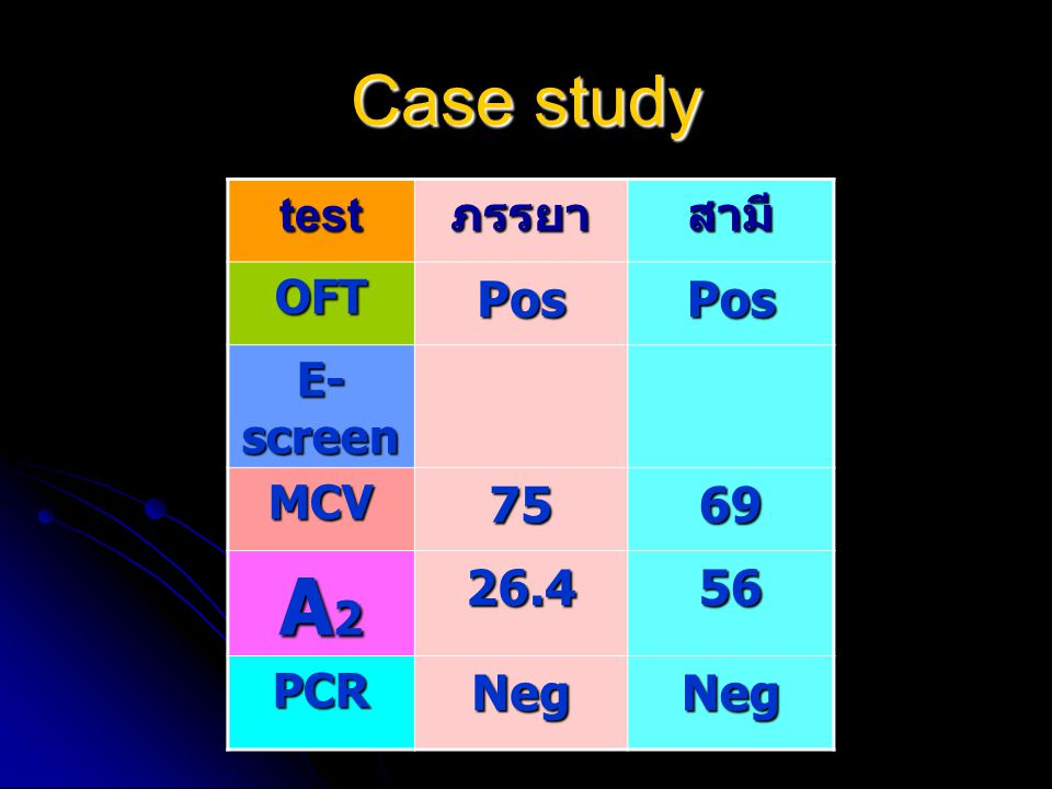 A2 Case study Pos 75 69 26.4 56 Neg test ภรรยา สามี OFT E-screen MCV