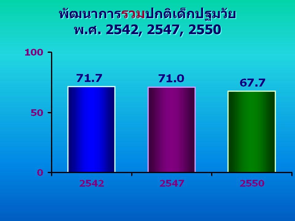 พัฒนาการรวมปกติเด็กปฐมวัย พ.ศ. 2542, 2547, 2550