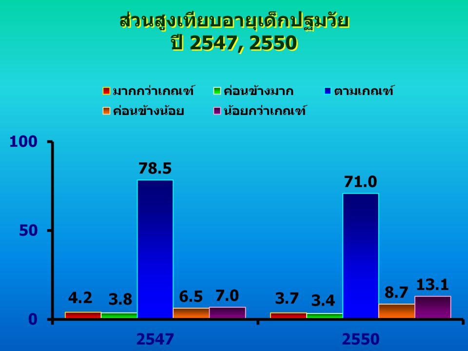 ส่วนสูงเทียบอายุเด็กปฐมวัย ปี 2547, 2550