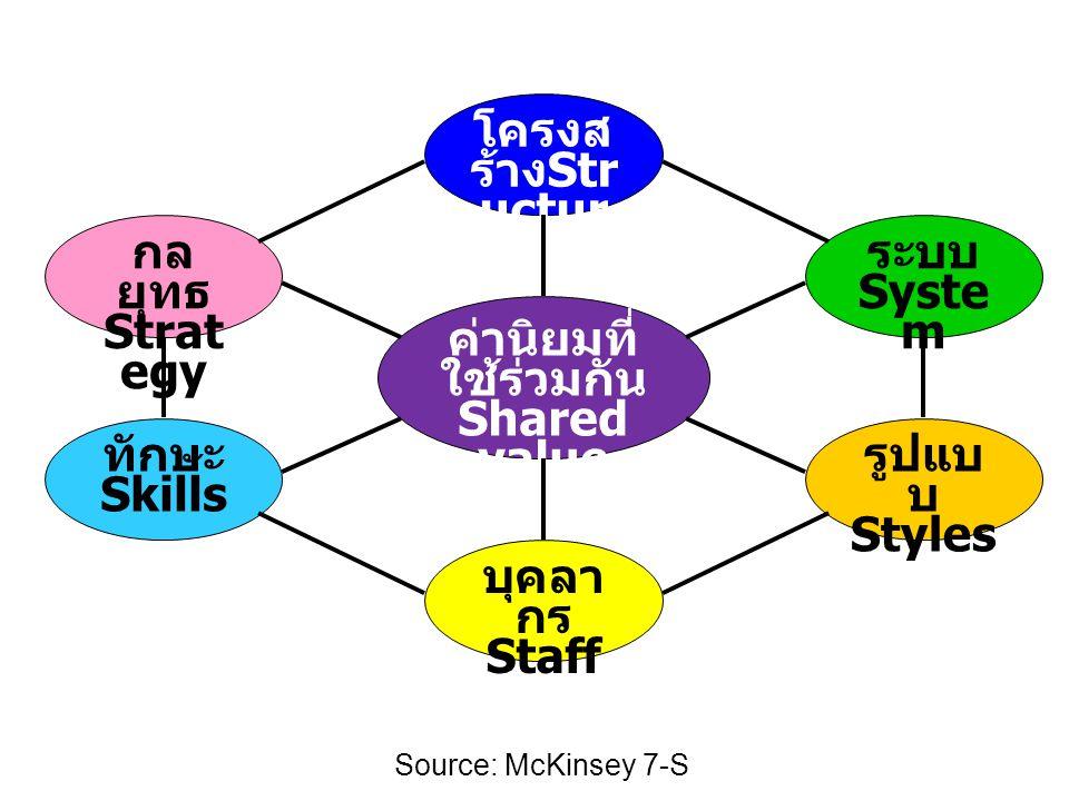 กลยุทธ Strategy ค่านิยมที่ ใช้ร่วมกัน Shared value ระบบ System
