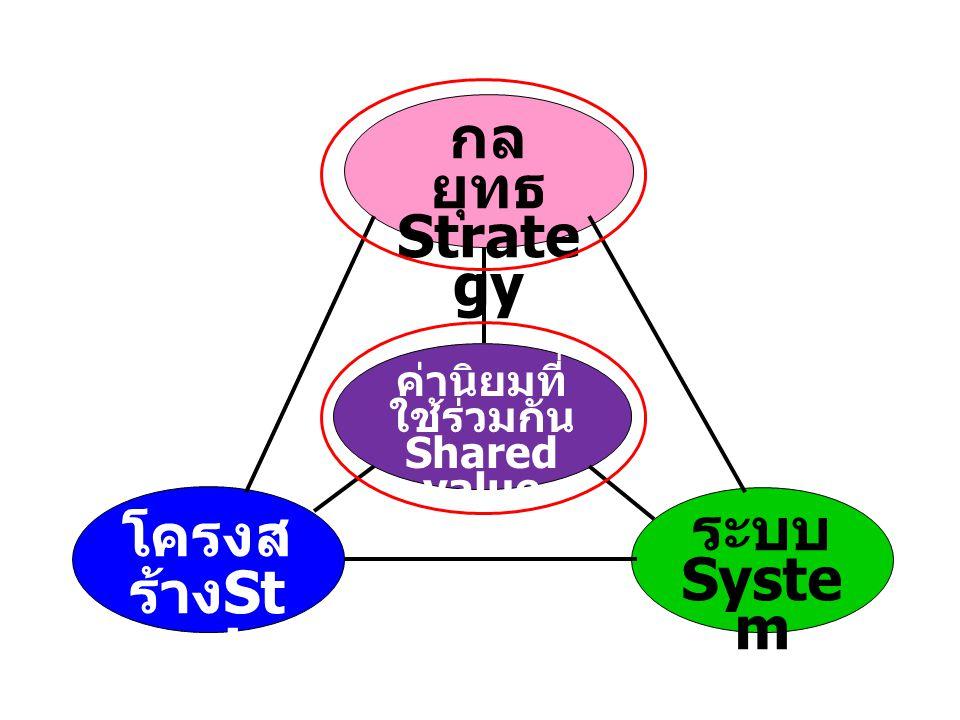 กลยุทธ Strategy โครงสร้างStructure ระบบ System