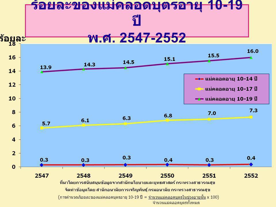 ร้อยละของแม่คลอดบุตรอายุ 10-19 ปี พ.ศ. 2547-2552
