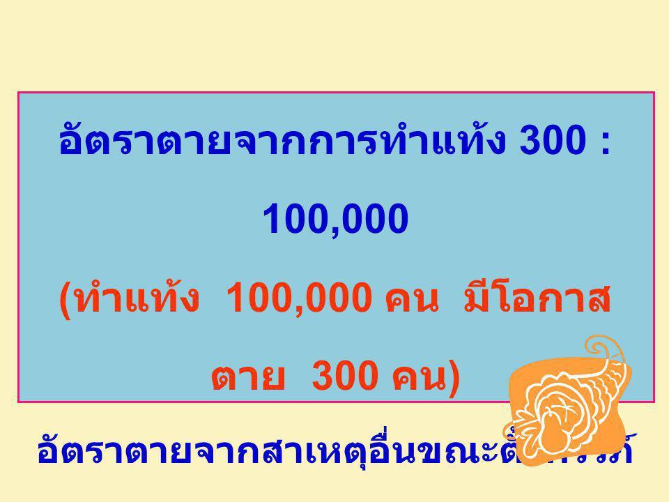 อัตราตายจากการทำแท้ง 300 : 100,000