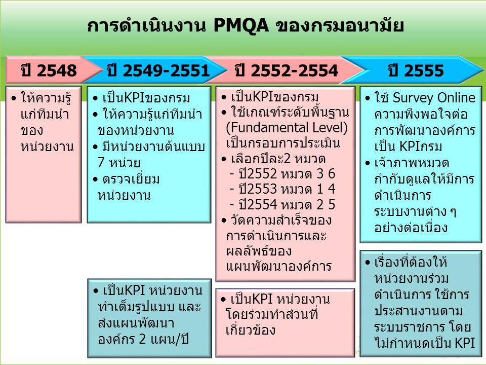 การดำเนินงาน PMQA ของกรมอนามัย
