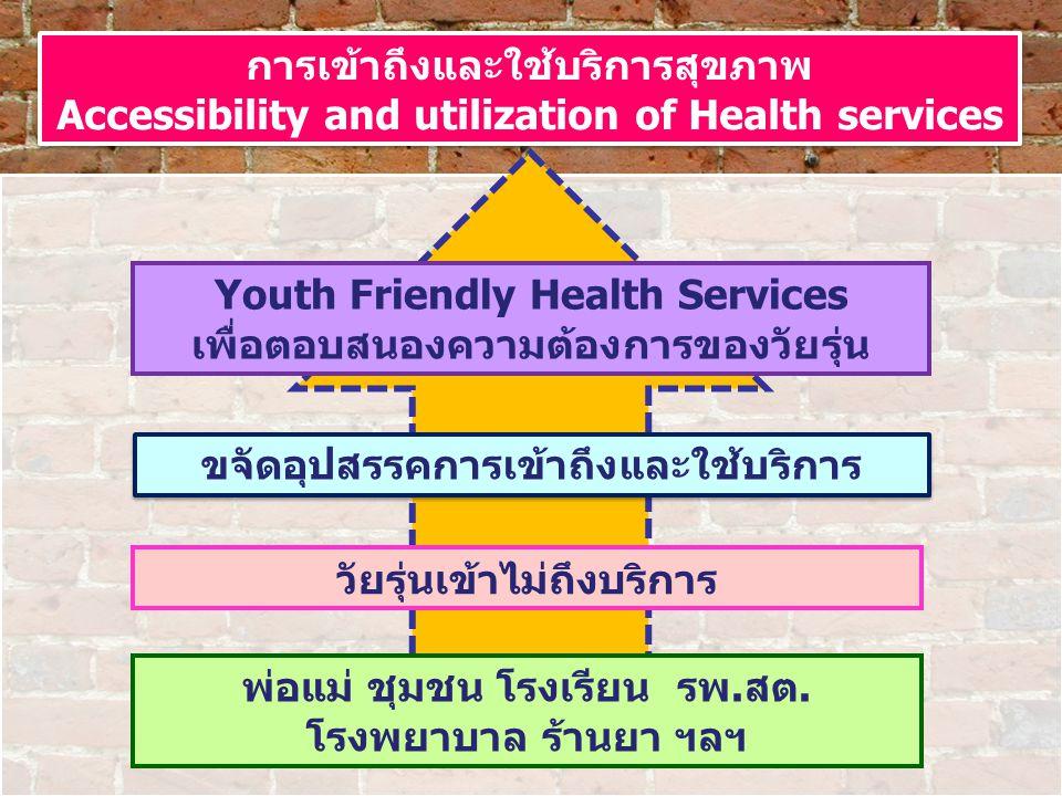การเข้าถึงและใช้บริการสุขภาพ