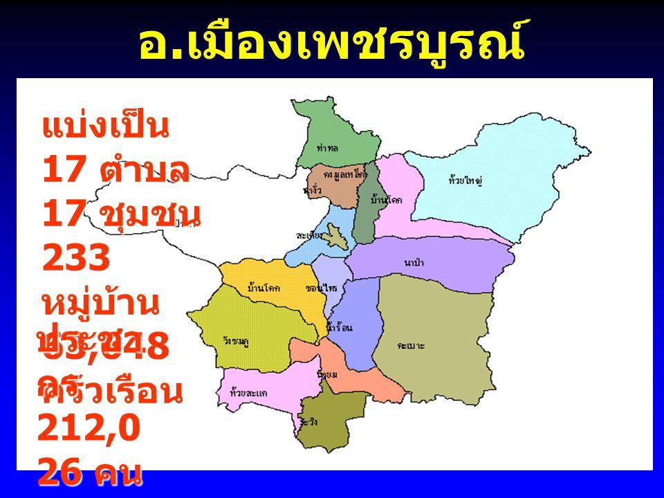 อ.เมืองเพชรบูรณ์ แบ่งเป็น 17 ตำบล 17 ชุมชน 233 หมู่บ้าน