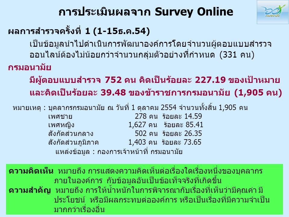 การประเมินผลจาก Survey Online