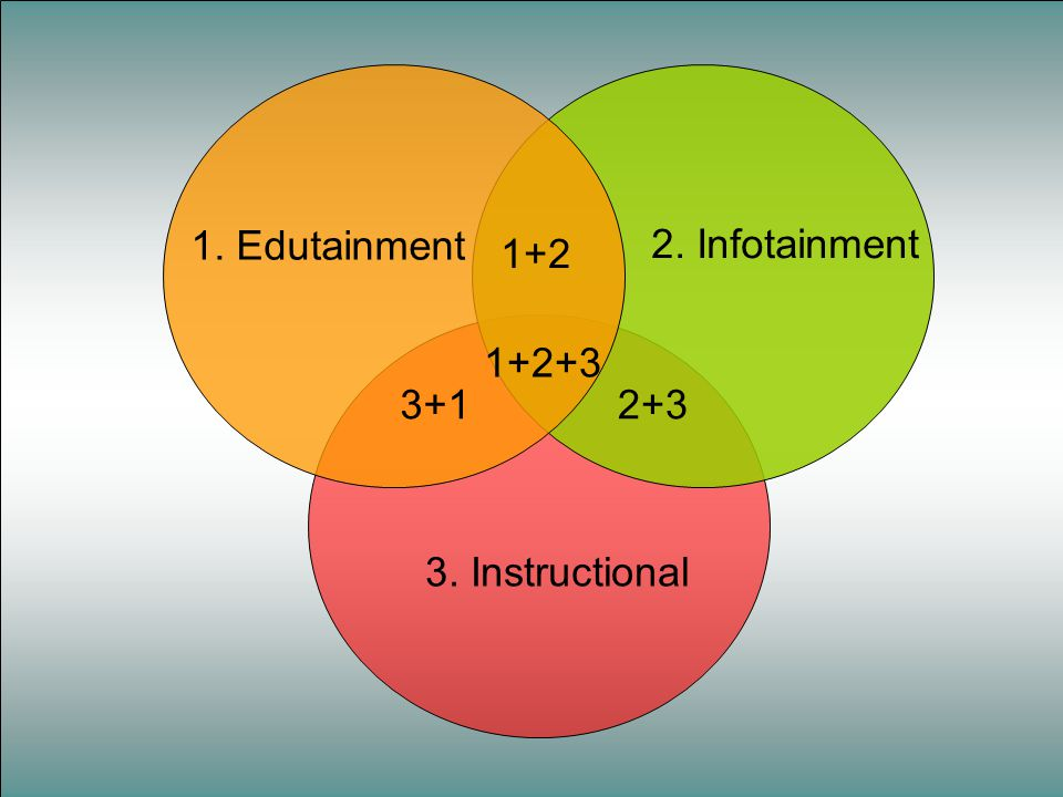1. Edutainment 2. Infotainment 3. Instructional 1+2 2+3 3+1 1+2+3