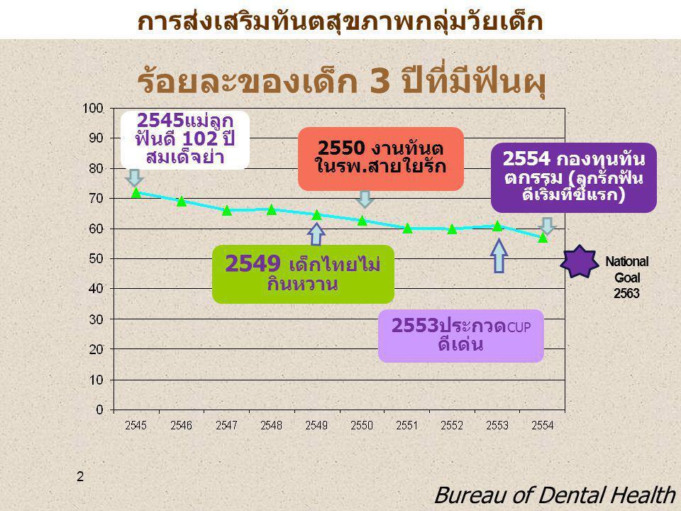 ร้อยละของเด็ก 3 ปีที่มีฟันผุ
