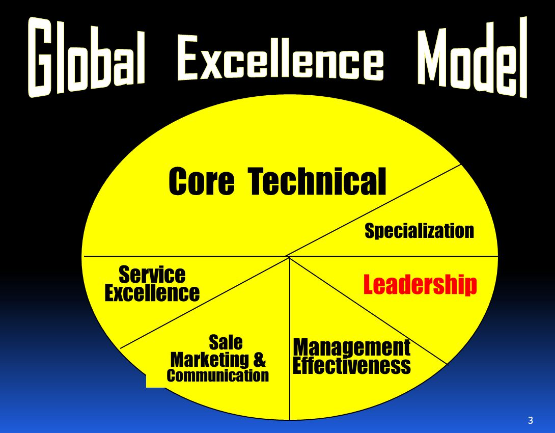 Global Excellence Model