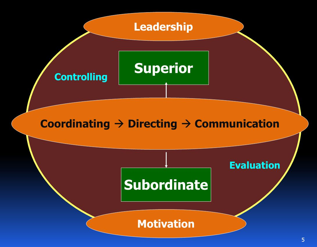 Coordinating  Directing  Communication